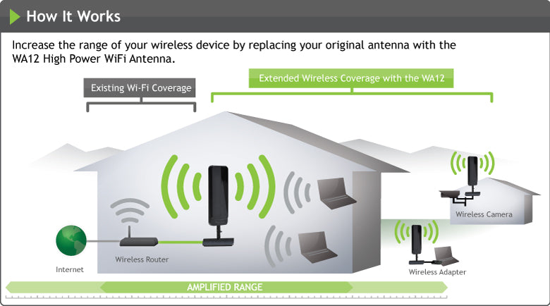 How Wifi Coverage Extender Works