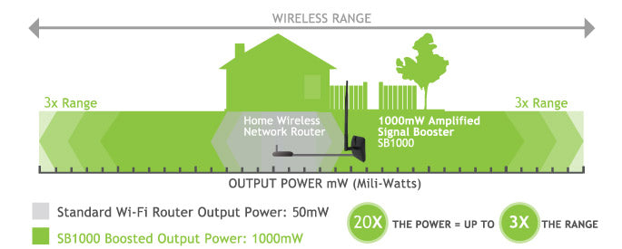 Increase in Wireless Range with High Power Wi-Fi Signal Booster