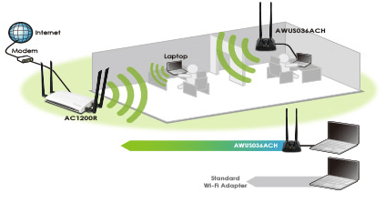 Increased Wi-Fi Signal Penetration
