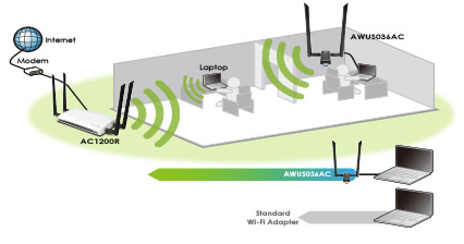 Increased WiFi Signal Penetration