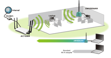 Increased Wireless-N Signal Penetration