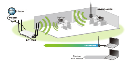Increased Wireless Fidelity (Wi-Fi) Signal Penetration