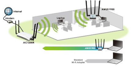 Increased Wireless Signal Penetration