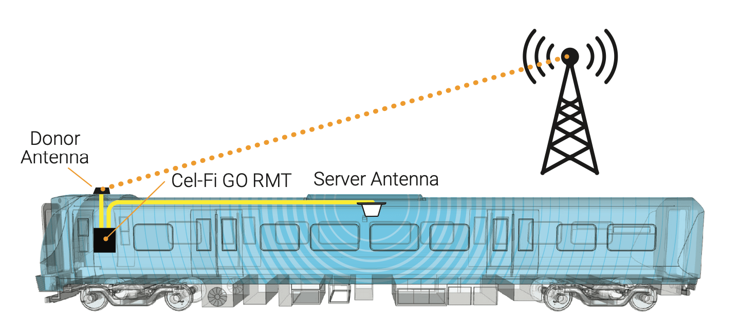 Cel-Fi GO RMT Remotely Managed Transport Cell Signal Booster