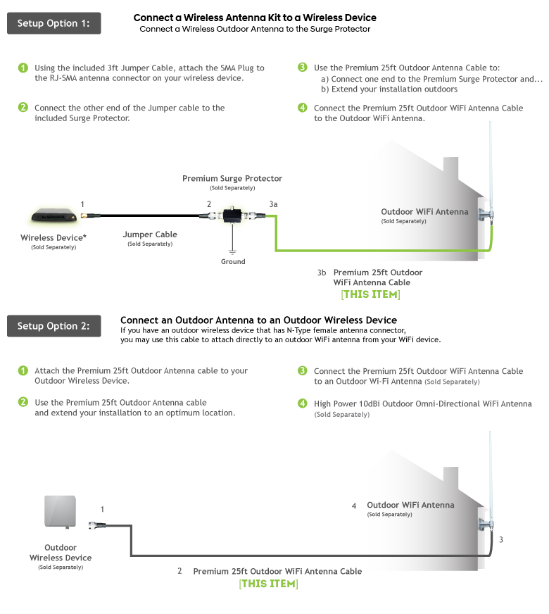 Install Setup Diagram of WiFi Antenna Extension Cable