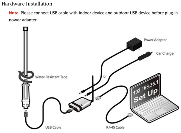 Installation of Long Range Wi-Fi Repeater Kit WiFi Camp Pro 2