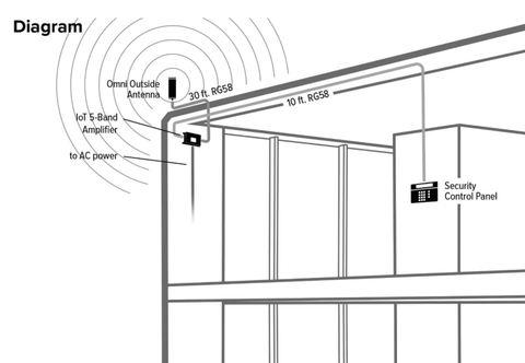 Installation of Wilson Pro IoT 5-Band Direct Connect Security Kit with Omni Antenna