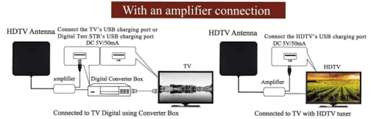 Installation setup diagram with Amplifier Connection