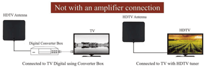 Installation setup diagram without Amplifier Connection