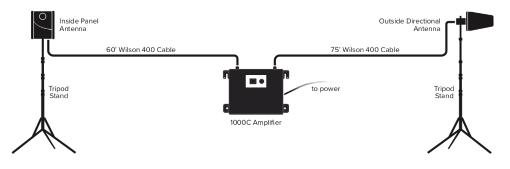 Intallation Diagram of WilsonPro Rapid Deploy Cell Signal Booster Kit