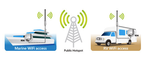 Internet access for RVs, yachts, etc. from remote WiFi hotspots.