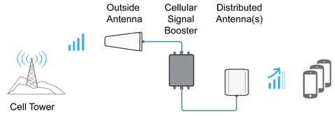 Passive Distributed Antenna System Signal Booster