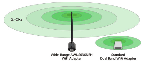 Professionally Tuned Wireless, Better Range & Coverage