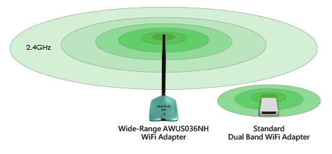 Professionally Tuned Wireless, Better Range and Coverage