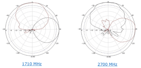 RF Antenna Radiation Patterns 1710 MHz and 2700 MHz