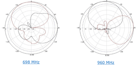 RF Antenna Radiation Patterns 698 MHz and 960 MHz