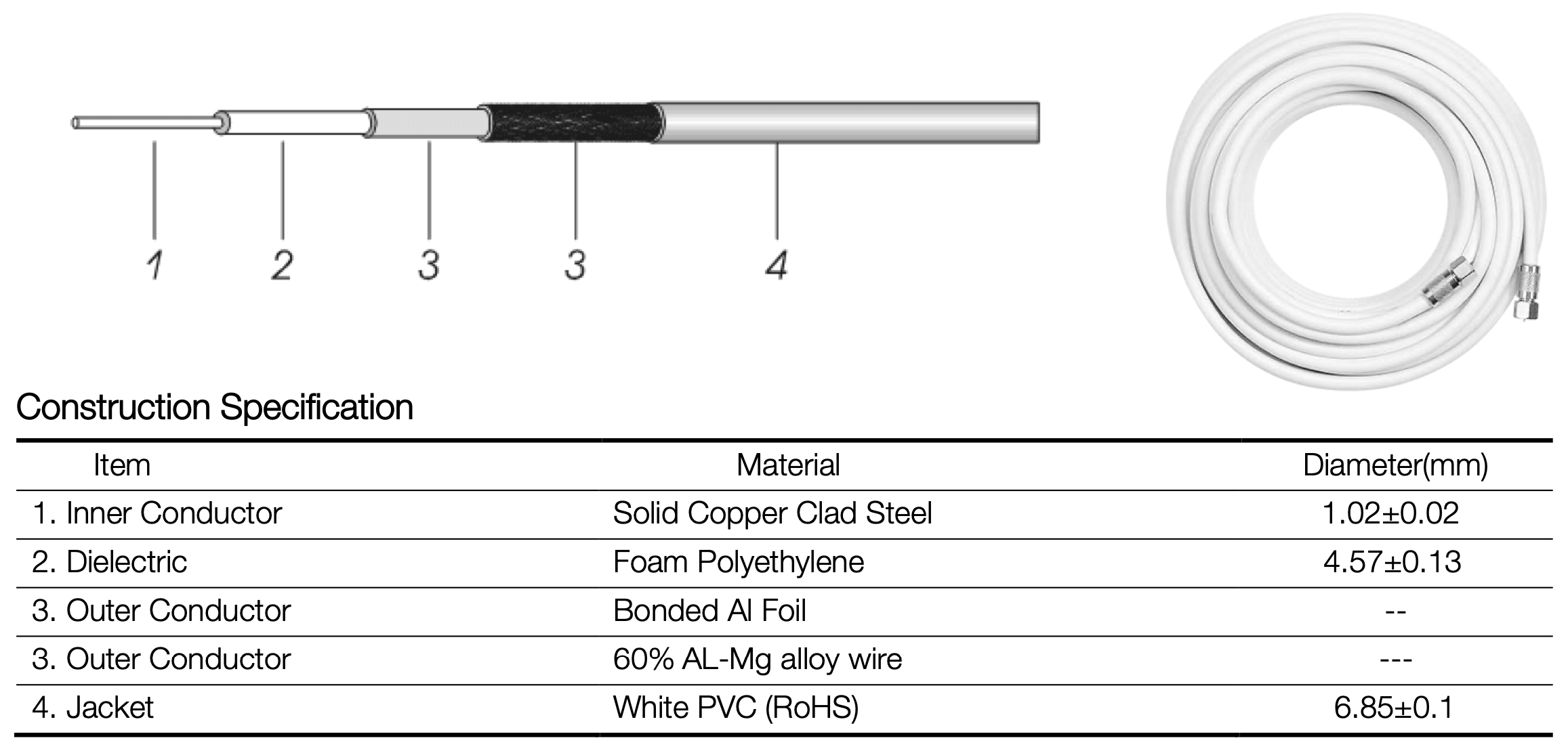 RG6 Quad Shield Coaxial Cable Cross-Sections