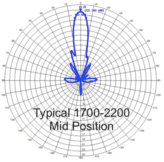Radiation Pattern 1700-2200 MHz Mid Position