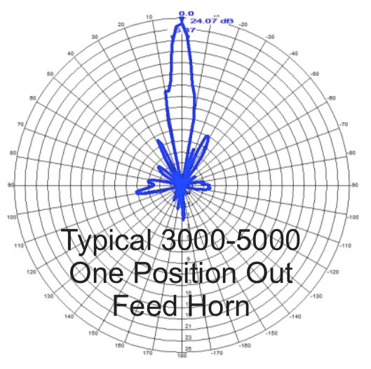 Radiation Pattern 3000-5000 MHz One Position Out Feed Horn