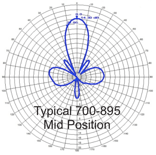 Radiation Pattern 700-895 MHz Mid Position