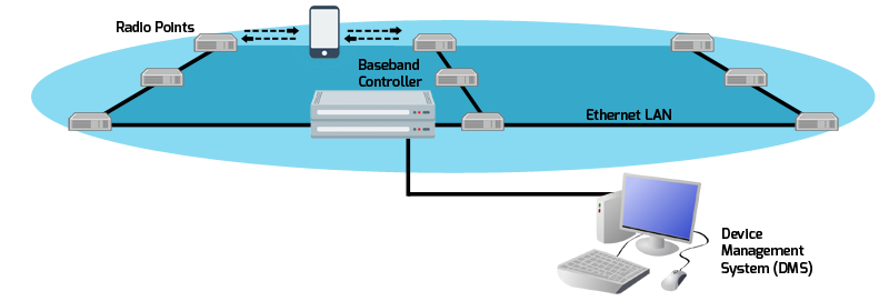 Small Cell System For Single Carrier