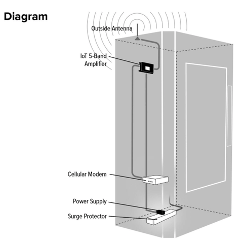 Sample Installation Diagram of Wilson Pro IoT 2-Band Direct Connect