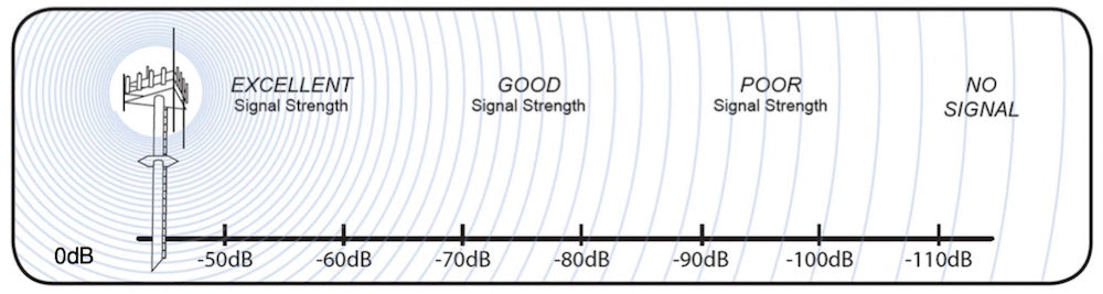 How to measure signal strength in Decibels on your cell phone?
