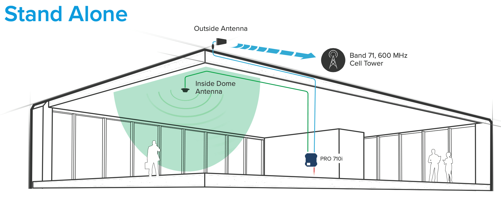 Stand-alone installation, providing cell coverage for band 71 only