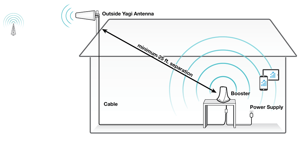 SureCall Flare 3.0 Signal Booster w/ Yagi Outside Antenna