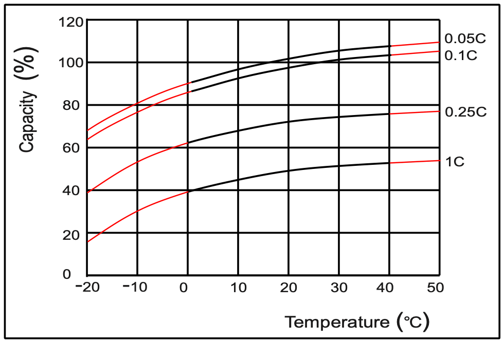 Temperature effects on battery capacity