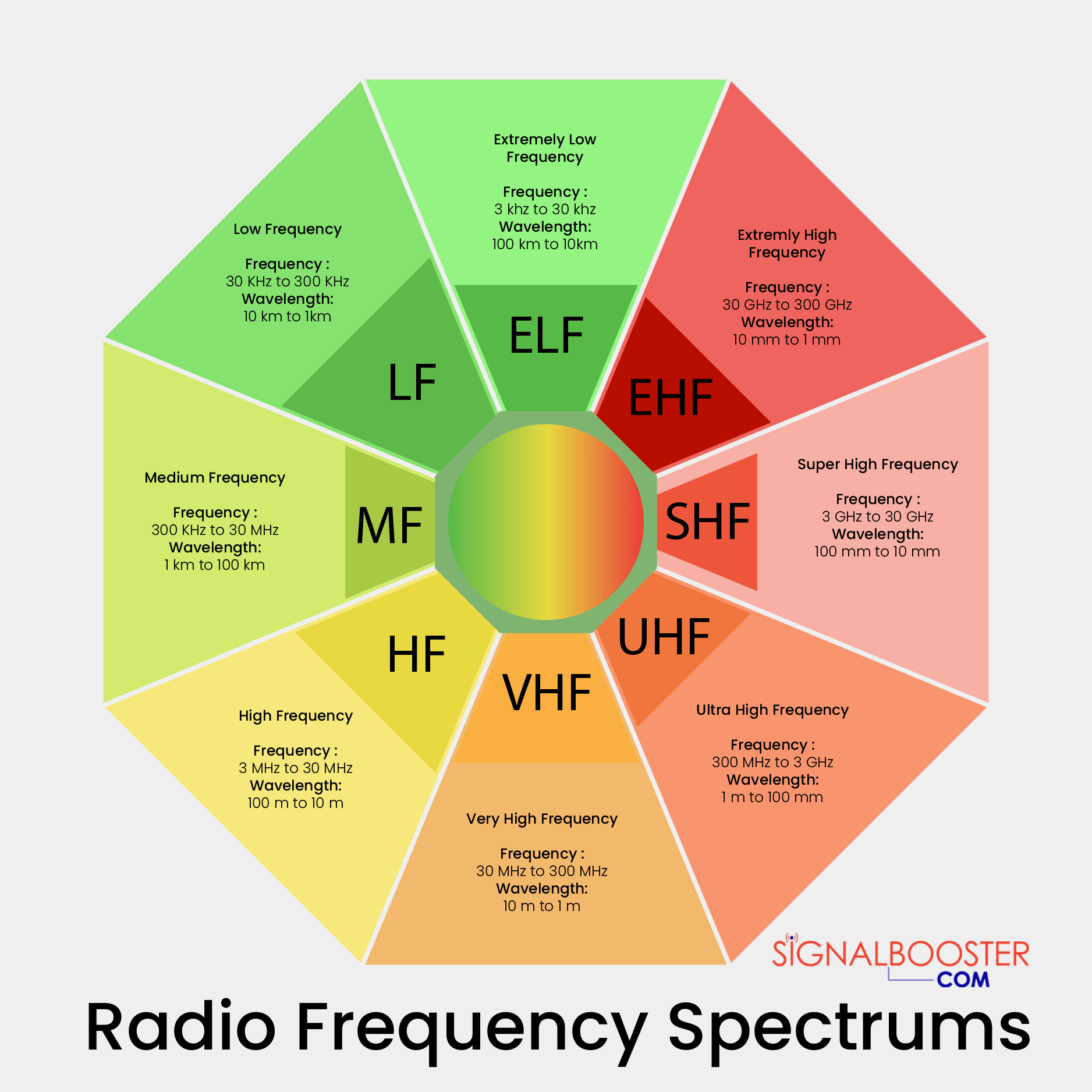 Types of Frequencies and Wavelengths in the Radio Frequency Spectrum