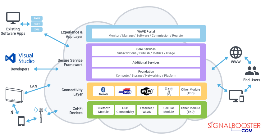What is Cel-Fi WAVE Platform? Learn about its App, Portal, Architecture.