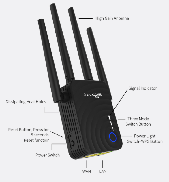 Wireless Extender and Router (2.4GHz and 5.8GHz, 1200Mbps