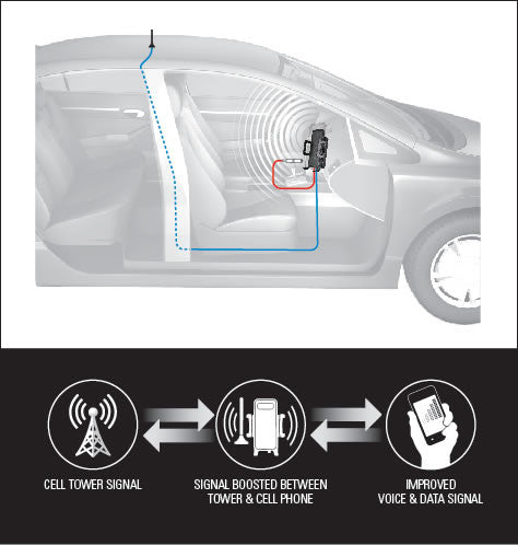 Cell phone signal booster, amplifier, extender for car.