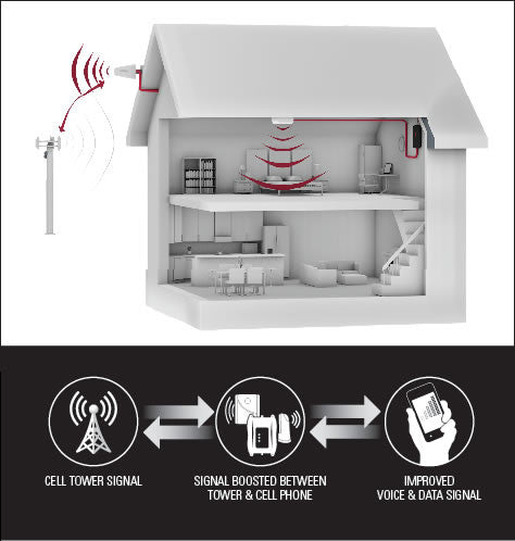 Cell phone signal booster, amplifier, extender for home.