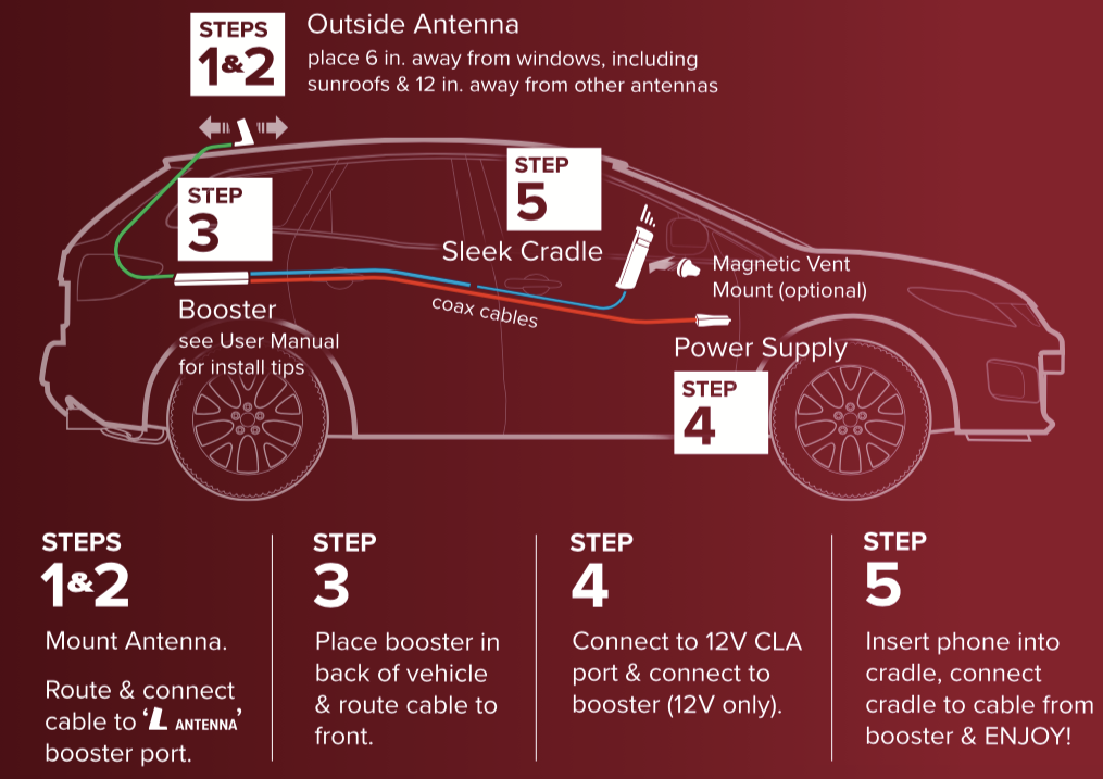 weBoost Drive Sleek Vehicle Signal Booster Install Infographic