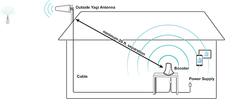 SureCall Flare 3 0 Signal Booster with Yagi Outside Antenna for up to 3000  sq  ft  (USA)