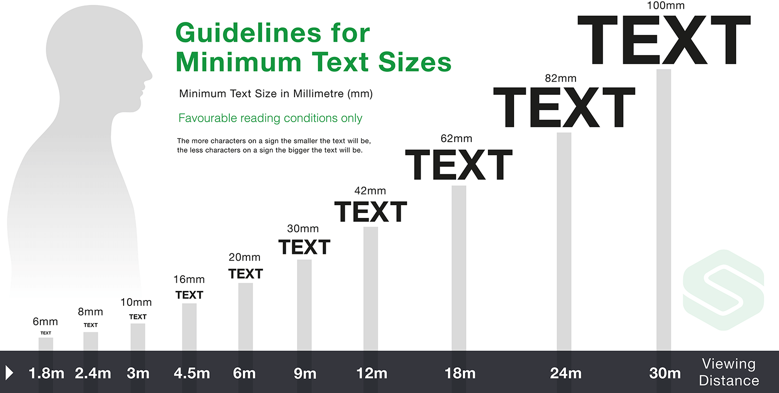 Minimum Text Sizes