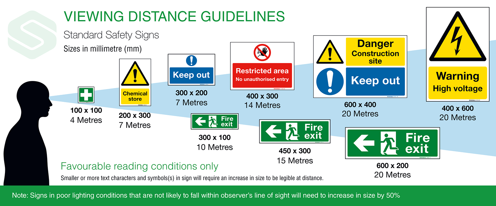 Sign Viewing Distance Guidelines