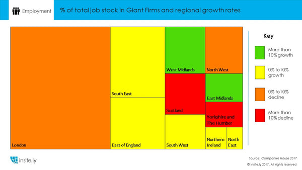 Giant Firms Research Summary