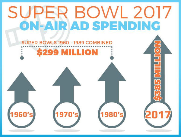 Super-bowl-2017-on-air-spending