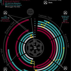 Vinteja charts of - Facts about Star Wars - A3 Poster Print