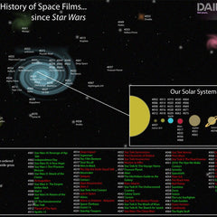Vinteja charts of - Space Films Since Star Wars - A3 Poster Print