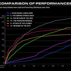 Vinteja charts of - Star Wars Performance Comparison - A3 Poster Print