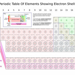 Vinteja charts of - Table of Elements Showing Electron Shells - A3 Poster Print