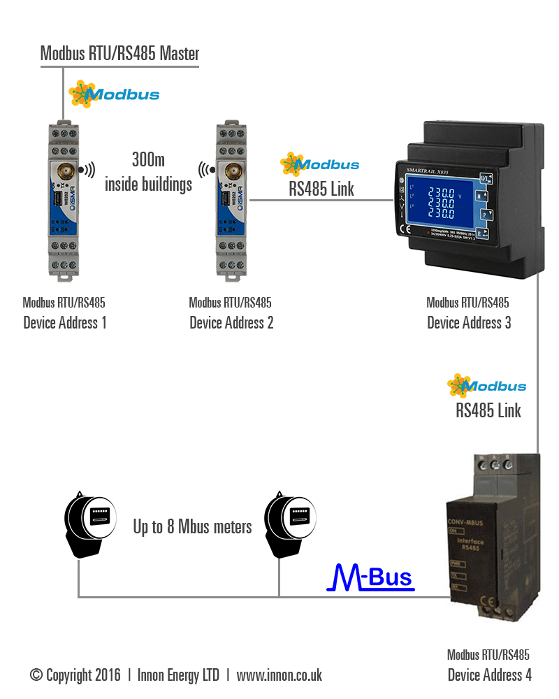 Mbus Modbus Metering Wireless Kit