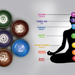 Seven Chakras for a Blissfull Life
