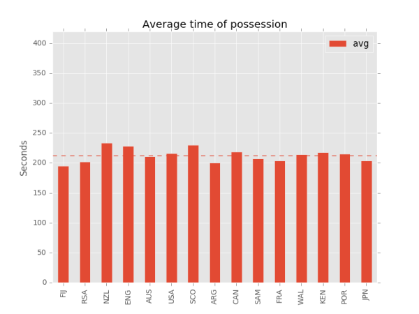 rugby sevens time of possession