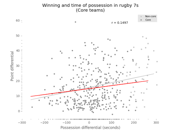 point and possession differentials in rugby sevens