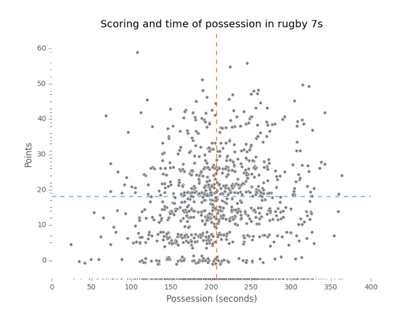 relationship between possession and scoring in rugby 7s